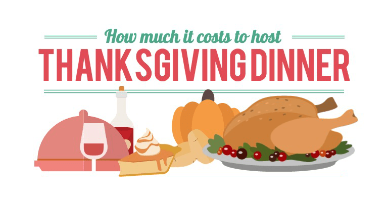 How much does Thanksgiving dinner cost?