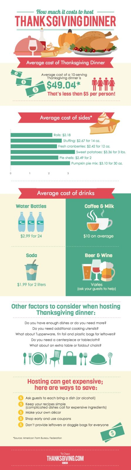 Infographic The Cost of Thanksgiving Dinner from Thanksgiving.com