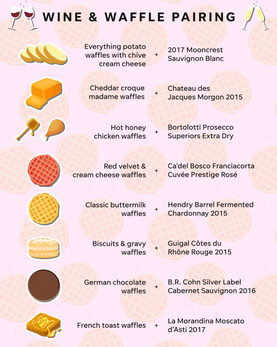 Waffles and Wine Pairing Infographic